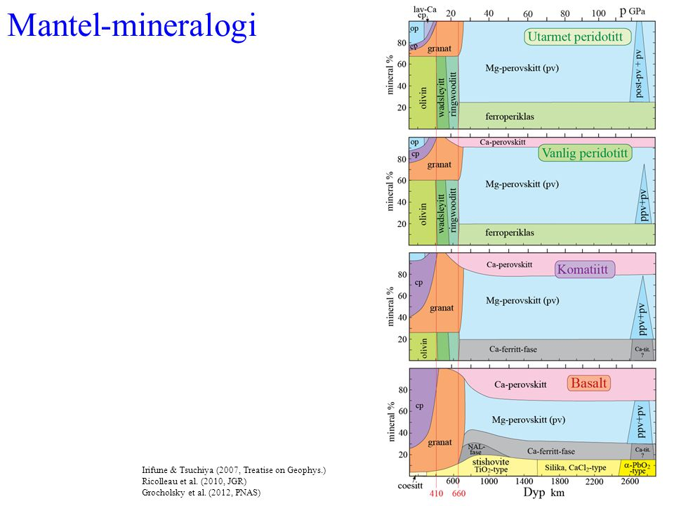 Mantel-mineralogi Irifune & Tsuchiya (2007, Treatise on Geophys.)
