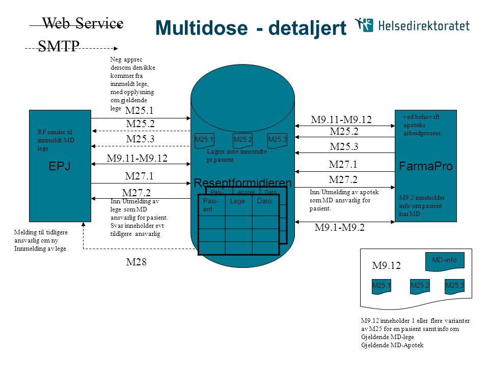 Multidose - detaljert Web Service SMTP Reseptformidleren EPJ FarmaPro