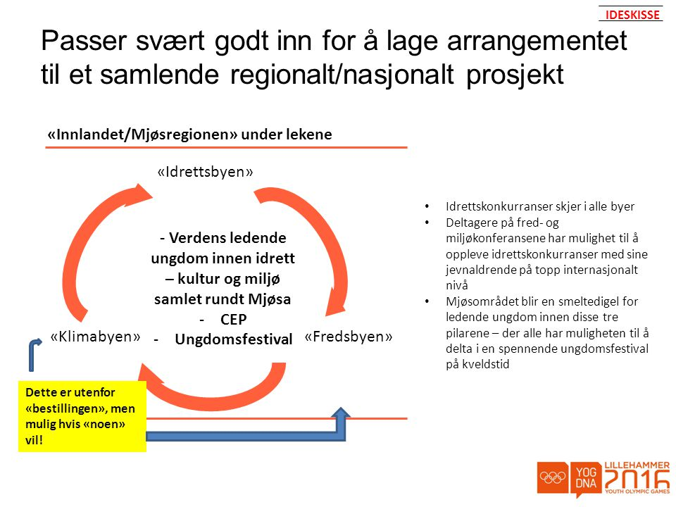 IDESKISSE Passer svært godt inn for å lage arrangementet til et samlende regionalt/nasjonalt prosjekt.