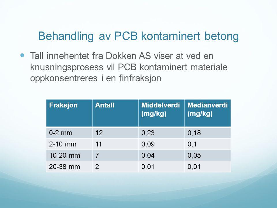 Behandling av PCB kontaminert betong