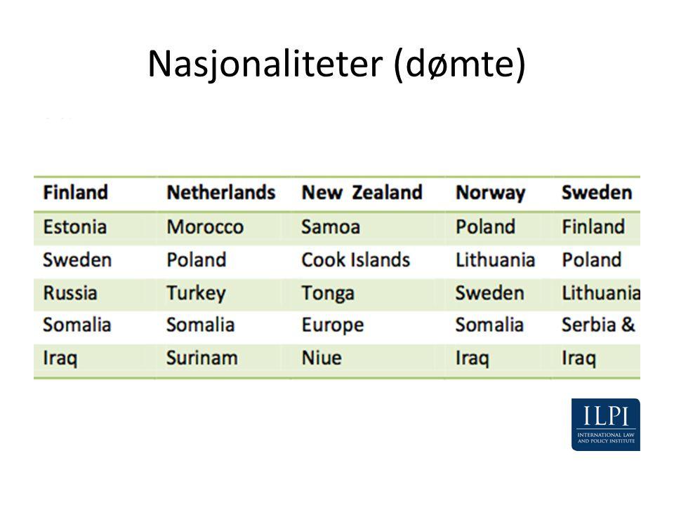 Nasjonaliteter (dømte)