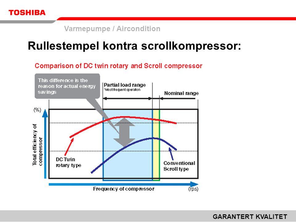 Rullestempel kontra scrollkompressor:
