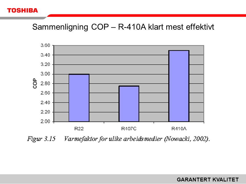 Sammenligning COP – R-410A klart mest effektivt