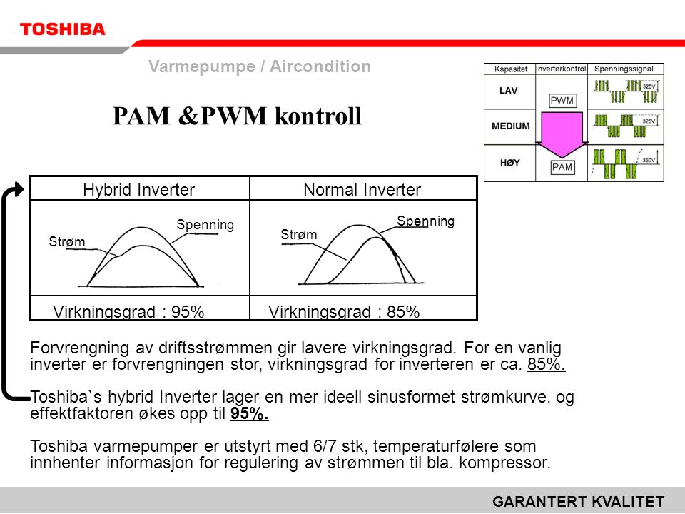 PAM &PWM kontroll Varmepumpe / Aircondition Hybrid Inverter