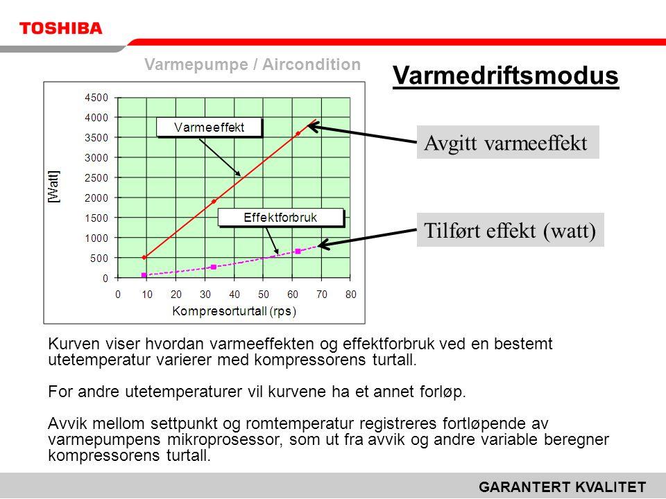 Varmedriftsmodus Avgitt varmeeffekt Tilført effekt (watt)