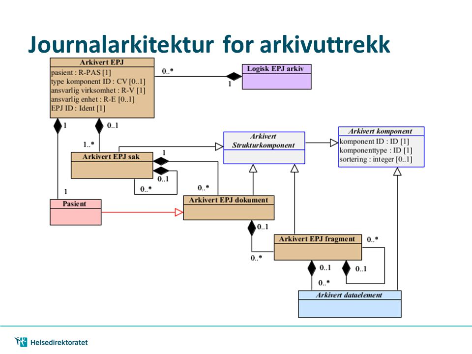 Journalarkitektur for arkivuttrekk