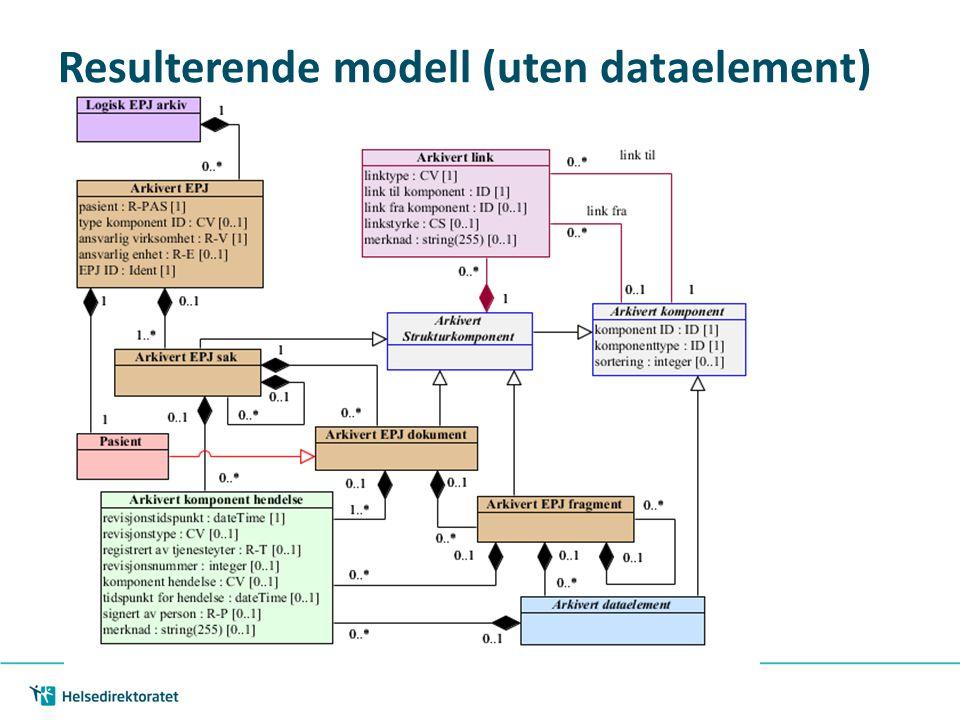 Resulterende modell (uten dataelement)
