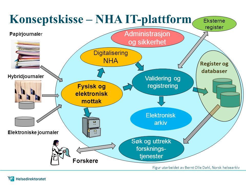 Konseptskisse – NHA IT-plattform