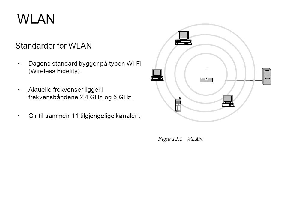 WLAN Standarder for WLAN