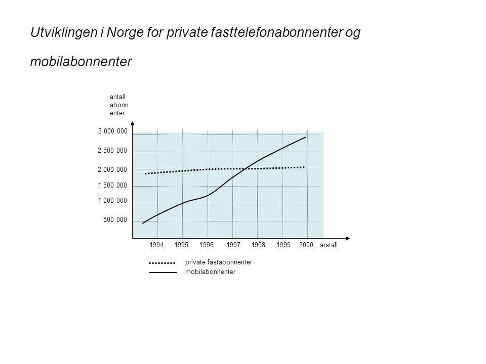 Utviklingen i Norge for private fasttelefonabonnenter og mobilabonnenter