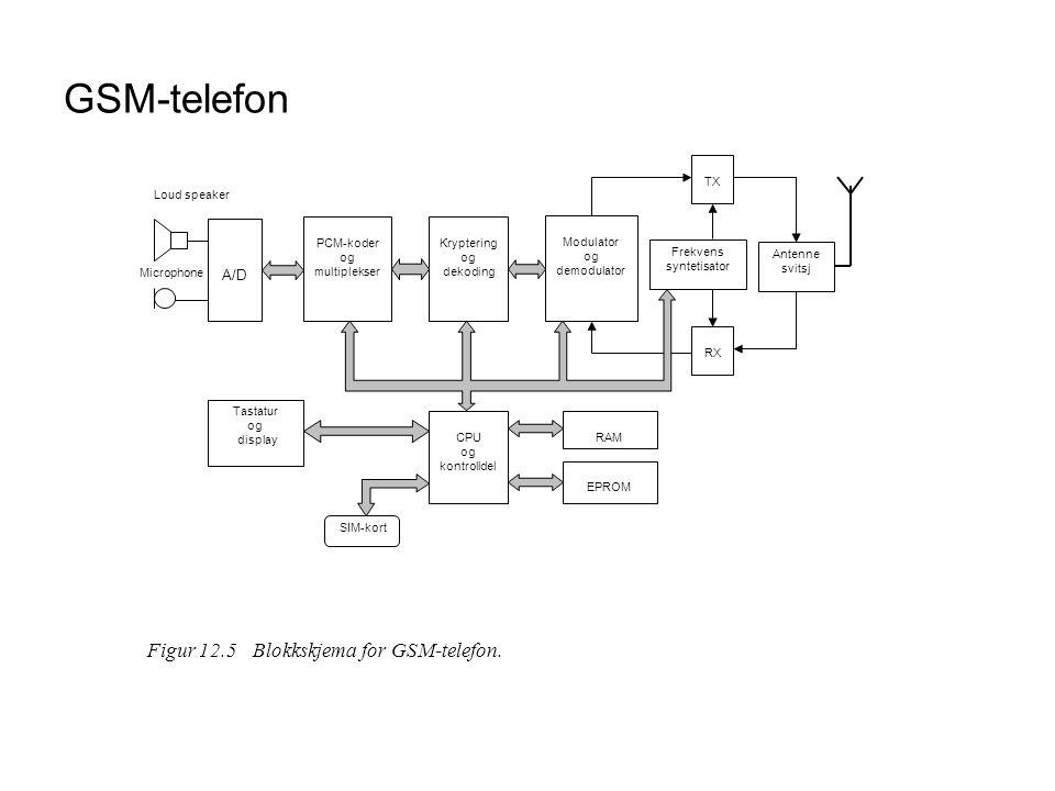 GSM-telefon Figur 12.5 Blokkskjema for GSM-telefon. A/D PCM-koder og