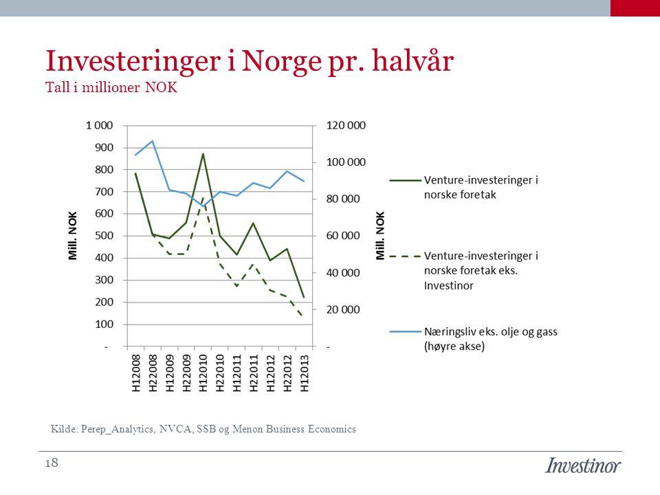 Investeringer i Norge pr. halvår Tall i millioner NOK