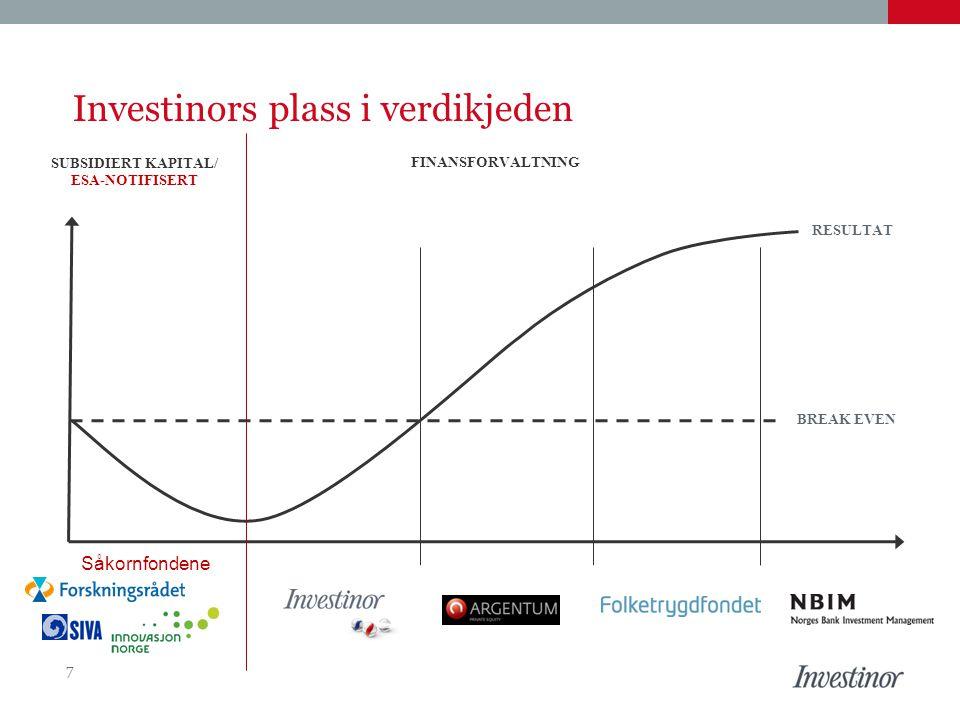 Investinors plass i verdikjeden