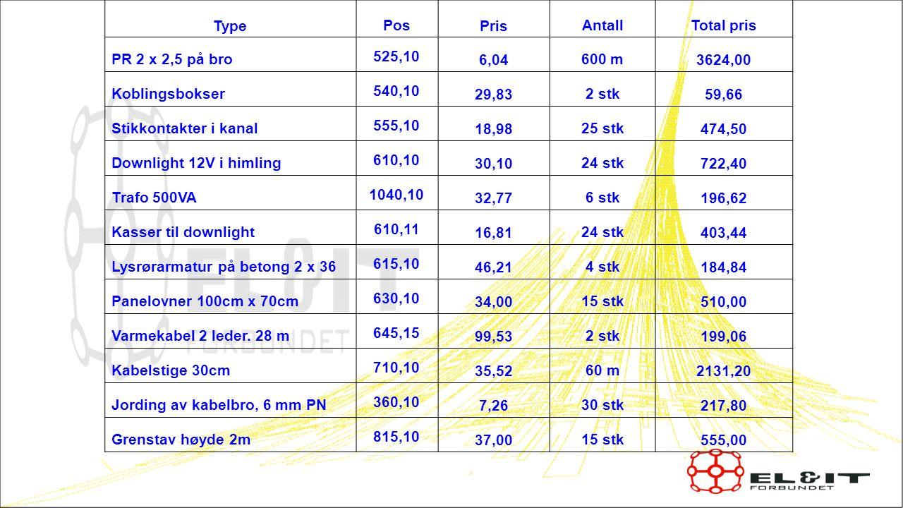 1818 Type Pos Pris Antall Total pris PR 2 x 2,5 på bro 525,10 6,04