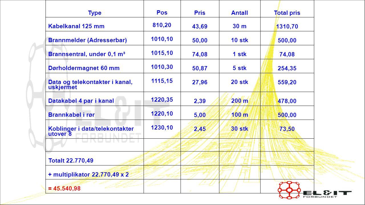 1919 Type Pos Pris Antall Total pris Kabelkanal 125 mm 810,20 43,69