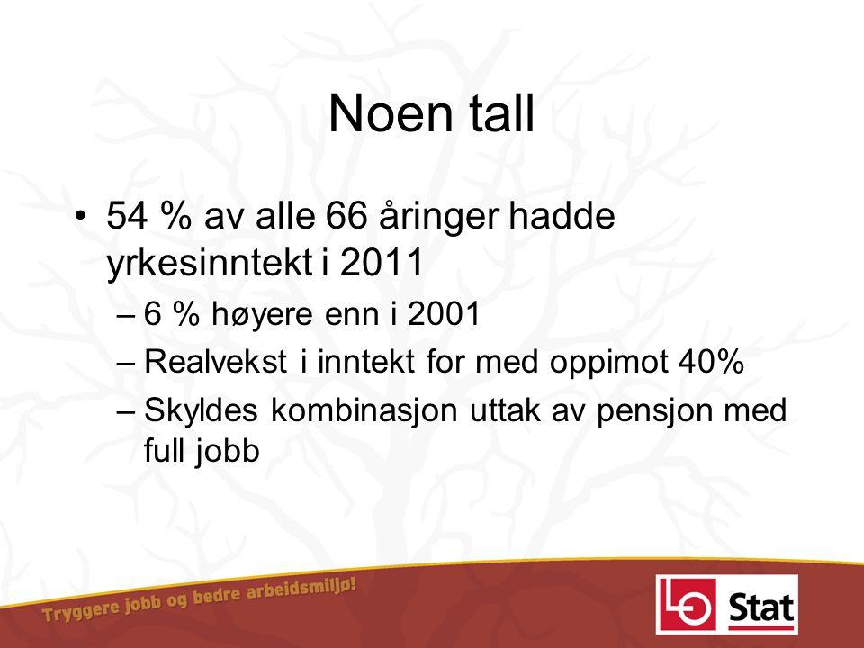 Noen tall 54 % av alle 66 åringer hadde yrkesinntekt i 2011