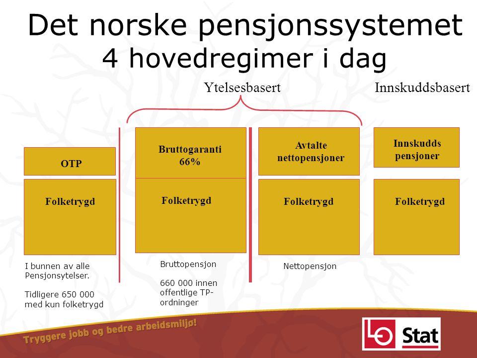 Det norske pensjonssystemet 4 hovedregimer i dag