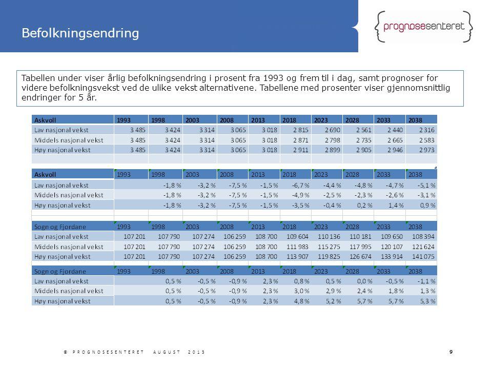 Boligmarkedsanalyse i Lørenskog kommune