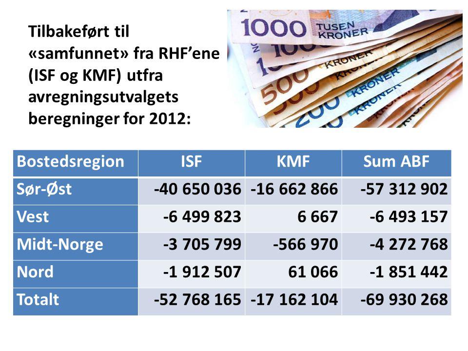 Tilbakeført til «samfunnet» fra RHF'ene (ISF og KMF) utfra avregningsutvalgets beregninger for 2012: