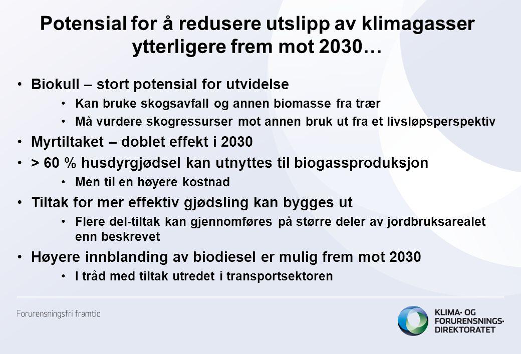 Potensial for å redusere utslipp av klimagasser ytterligere frem mot 2030…