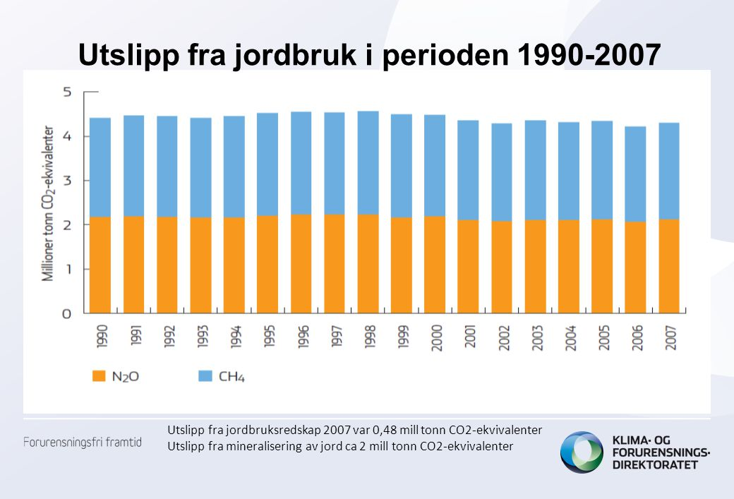 Utslipp fra jordbruk i perioden 1990-2007