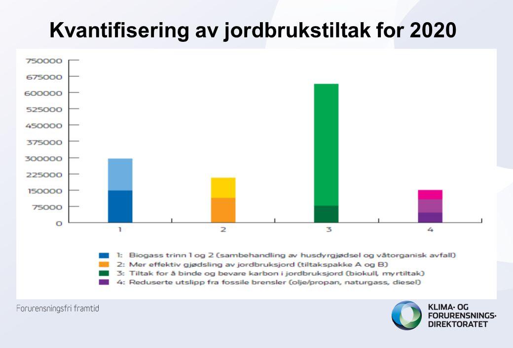 Kvantifisering av jordbrukstiltak for 2020