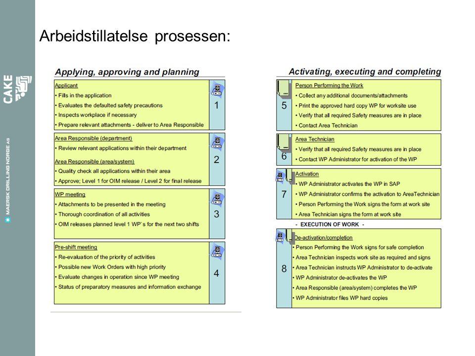 Arbeidstillatelse prosessen: