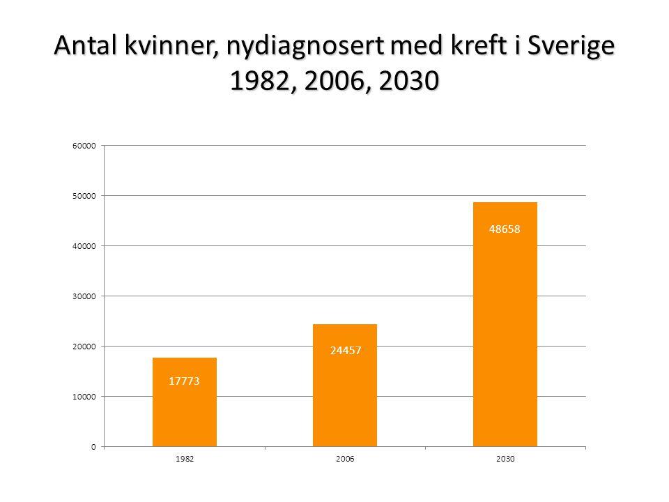 Antal kvinner, nydiagnosert med kreft i Sverige 1982, 2006, 2030