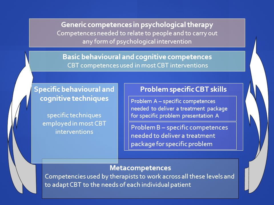 Generic competences in psychological therapy