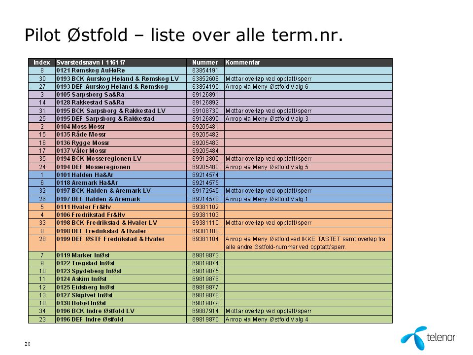 Pilot Østfold – liste over alle term.nr.