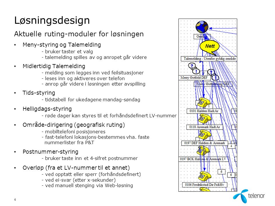 Løsningsdesign Aktuelle ruting-moduler for løsningen