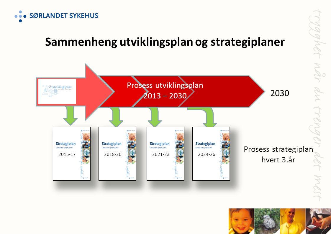 Sammenheng utviklingsplan og strategiplaner