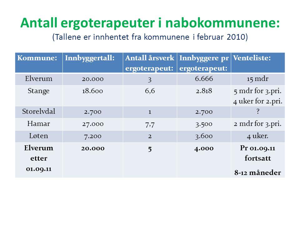 Antall ergoterapeuter i nabokommunene: (Tallene er innhentet fra kommunene i februar 2010)