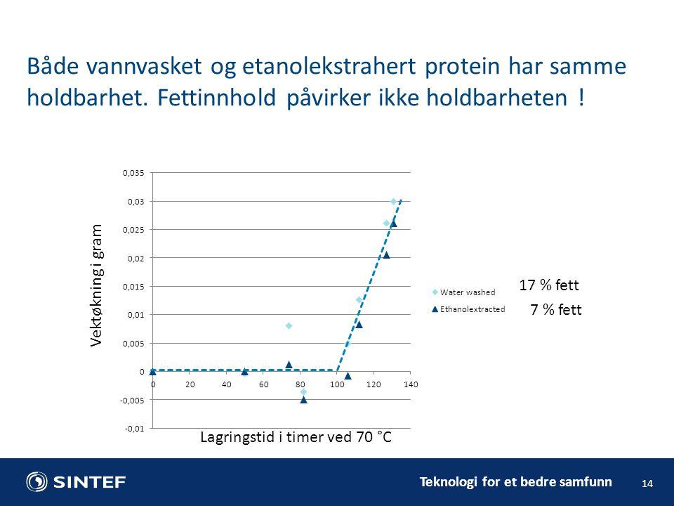 Både vannvasket og etanolekstrahert protein har samme holdbarhet