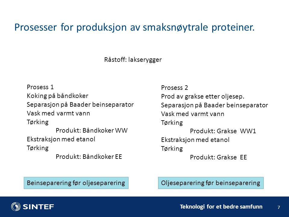 Prosesser for produksjon av smaksnøytrale proteiner.