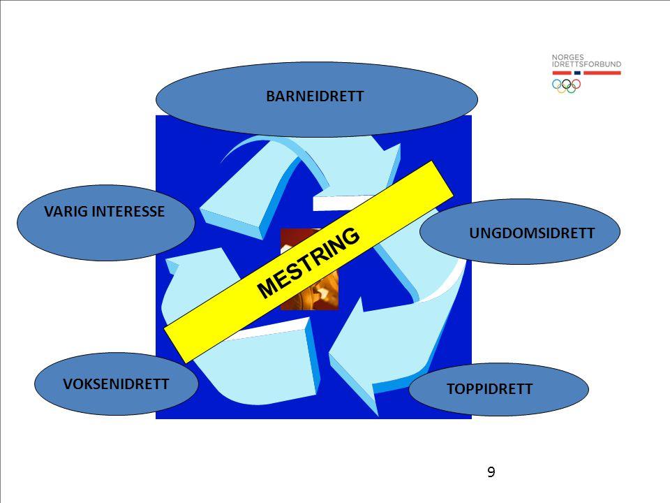 MESTRING BARNEIDRETT VARIG INTERESSE UNGDOMSIDRETT VOKSENIDRETT