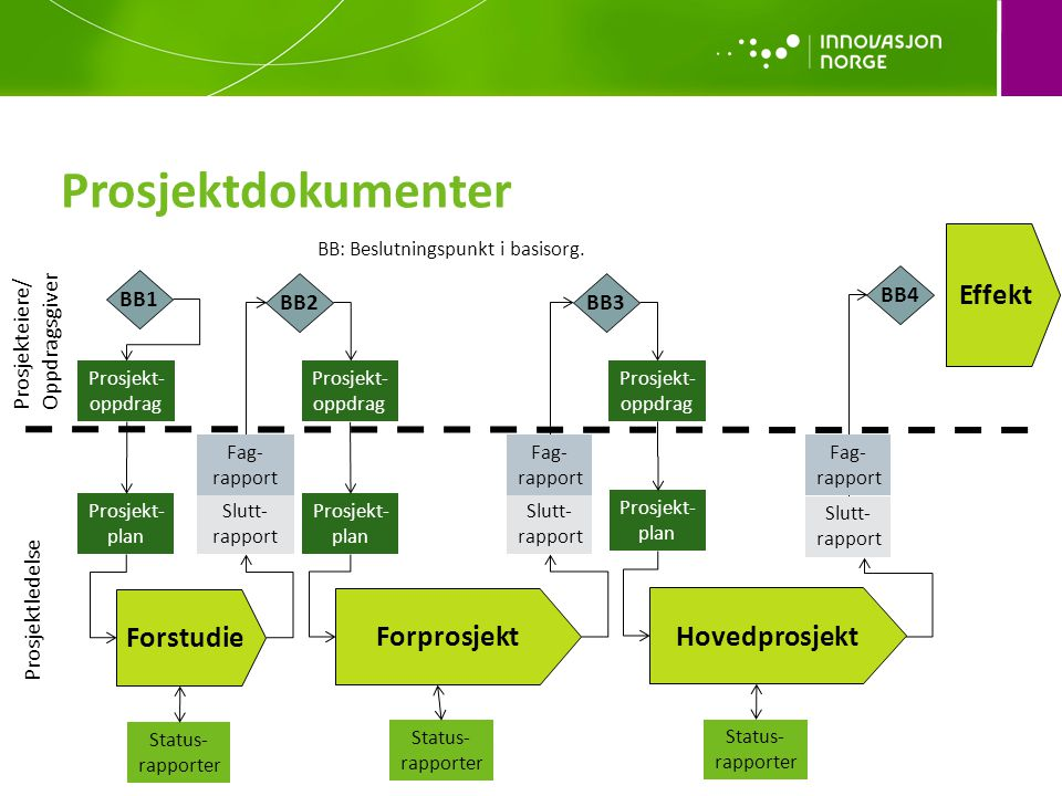 Prosjektdokumenter Effekt Forstudie Forprosjekt Hovedprosjekt BB1 BB4