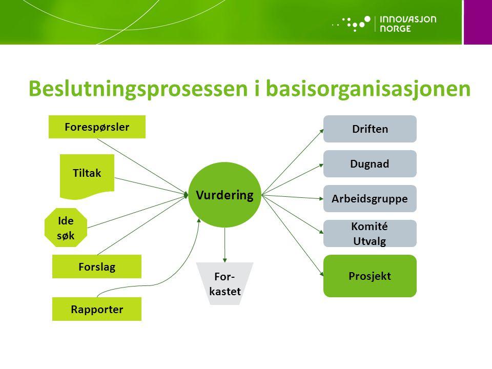 Beslutningsprosessen i basisorganisasjonen