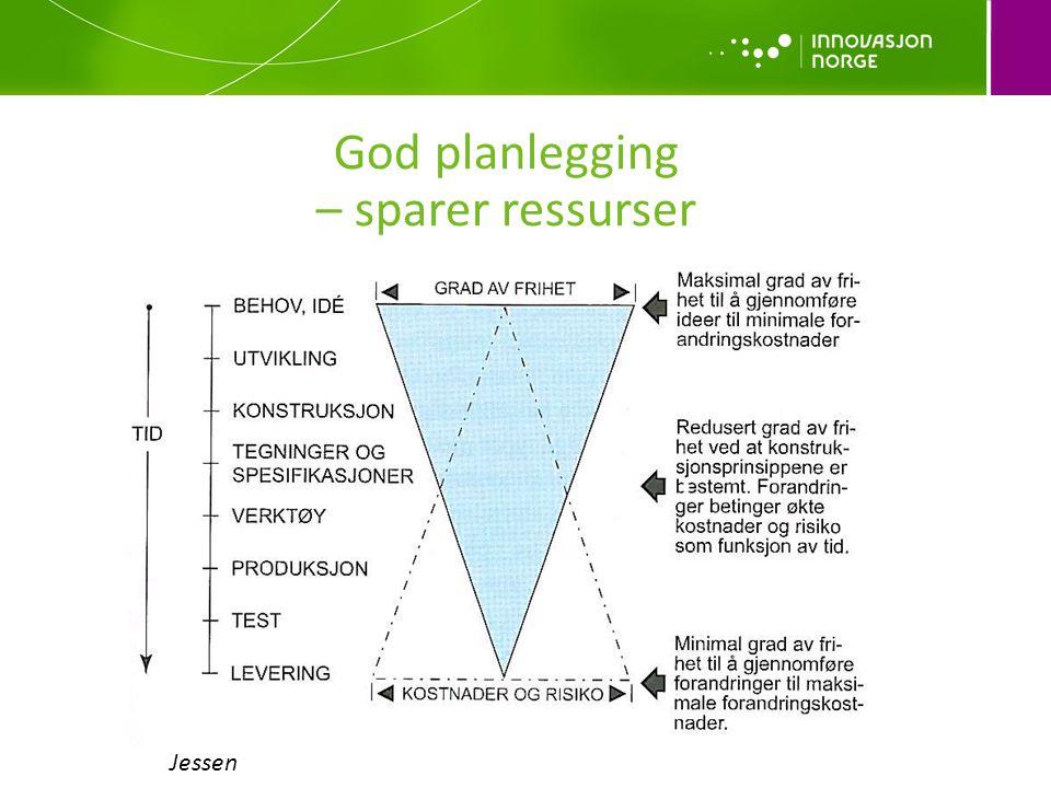 God planlegging – sparer ressurser