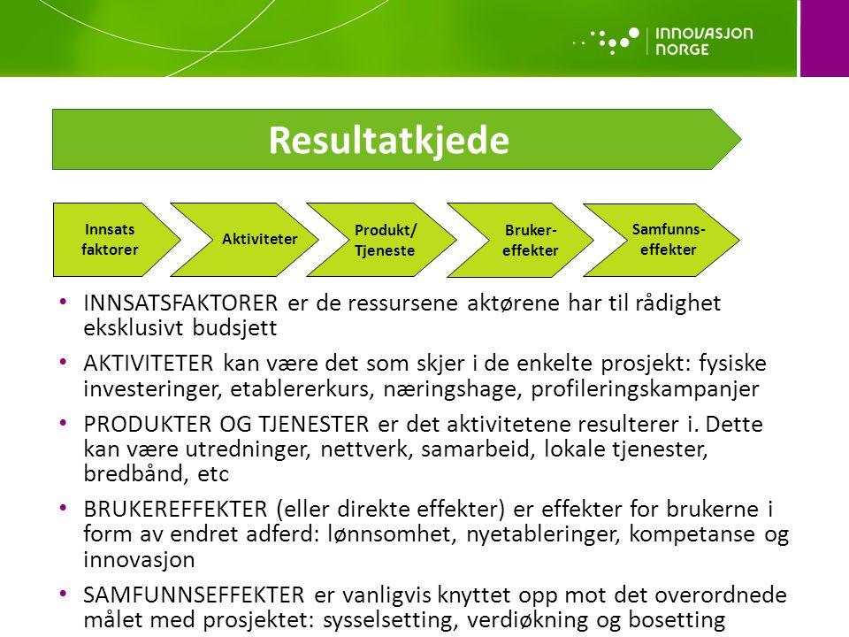 Resultatkjede Innsats. faktorer. Produkt/ Tjeneste. Bruker-effekter. Samfunns-effekter. Aktiviteter.