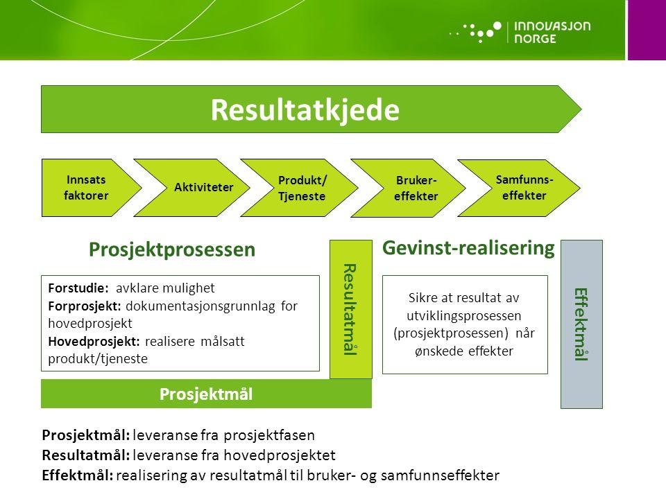 Resultatkjede Prosjektprosessen Gevinst-realisering Resultatmål