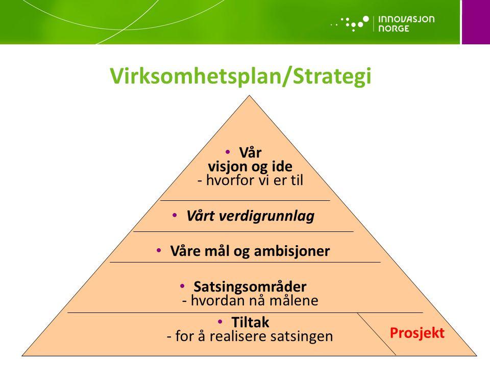 Virksomhetsplan/Strategi