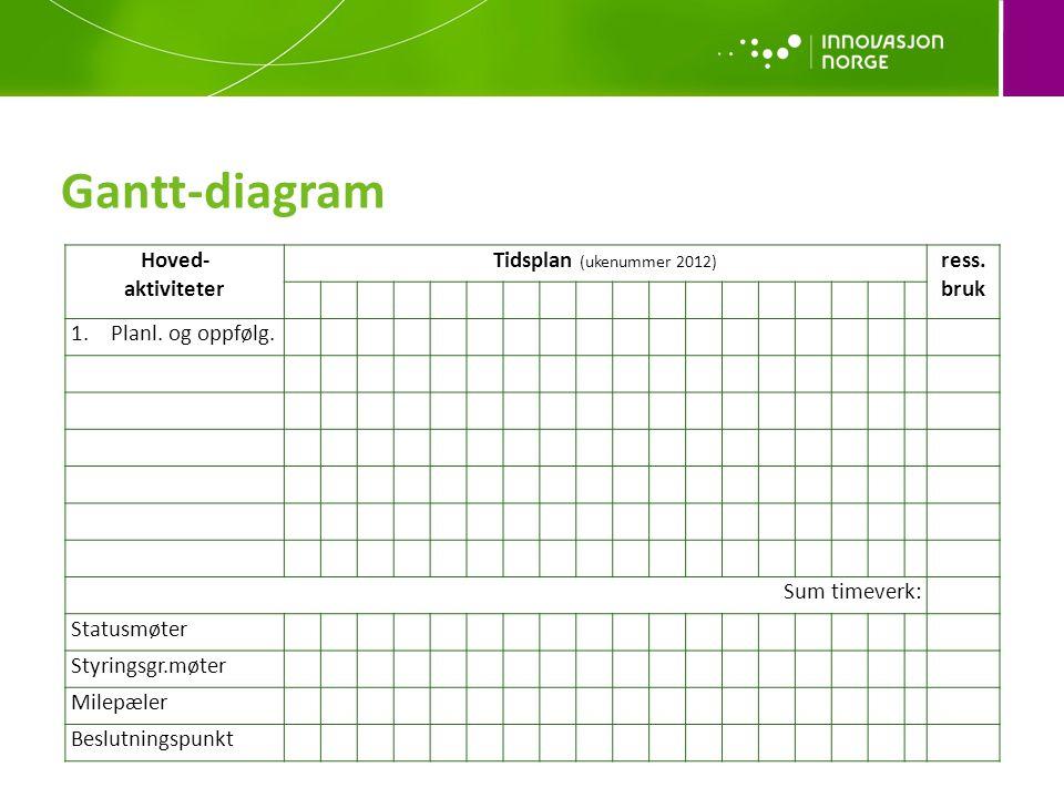 Gantt-diagram Hoved- aktiviteter Tidsplan (ukenummer 2012) ress. bruk
