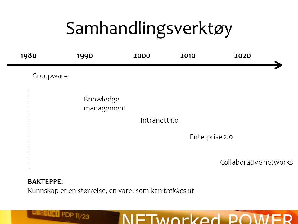 Samhandlingsverktøy 1980 1990 2000 2010 2020 Groupware