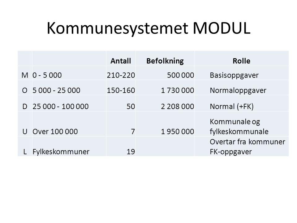 Kommunesystemet MODUL