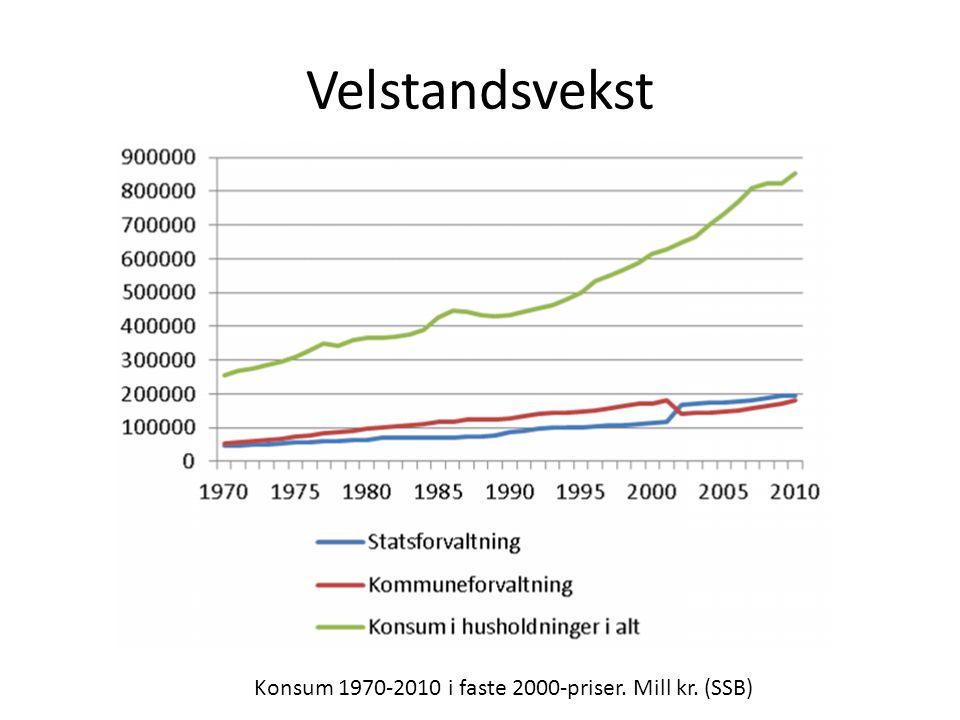 Velstandsvekst Konsum 1970-2010 i faste 2000-priser. Mill kr. (SSB)