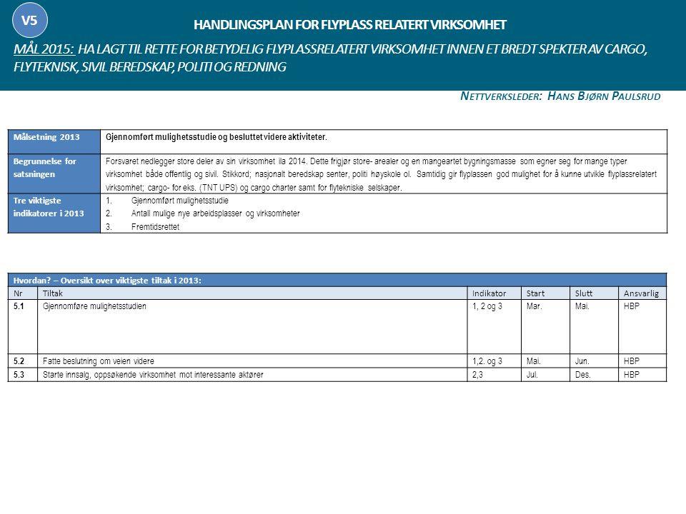 Handlingsplan FOR FLYPLASS RELATERT VIRKSOMHET