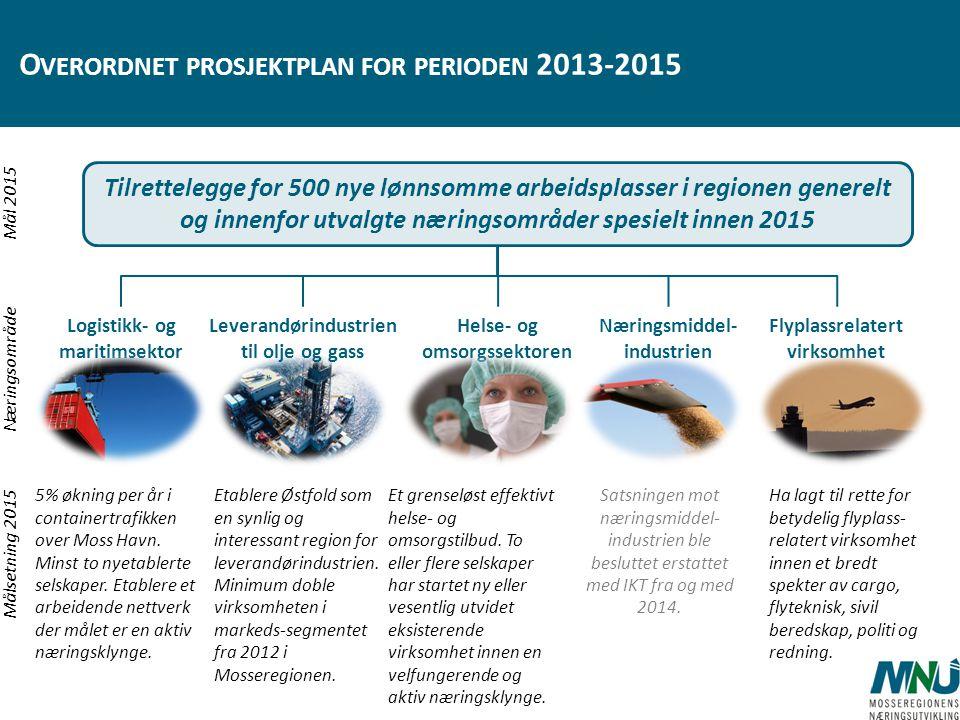 Overordnet prosjektplan for perioden 2013-2015