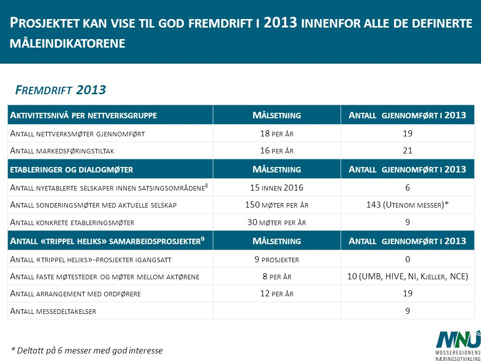 10 (UMB, HIVE, NI, Kjeller, NCE)