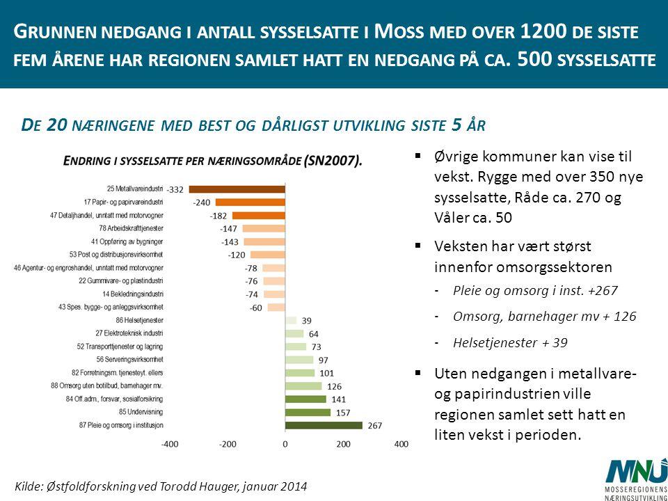 Grunnen nedgang i antall sysselsatte i Moss med over 1200 de siste fem årene har regionen samlet hatt en nedgang på ca. 500 sysselsatte
